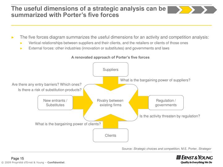The useful dimensions of a strategic analysis can be summarized with Porter's five forces