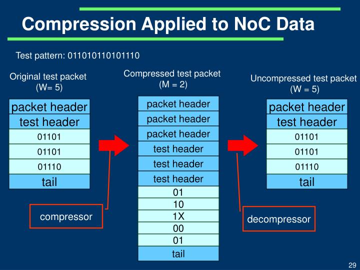 Compression Applied to NoC Data