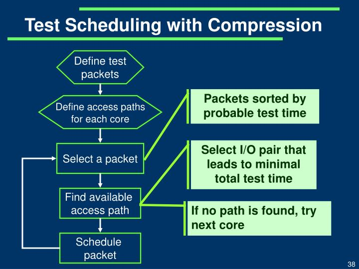 Test Scheduling with Compression