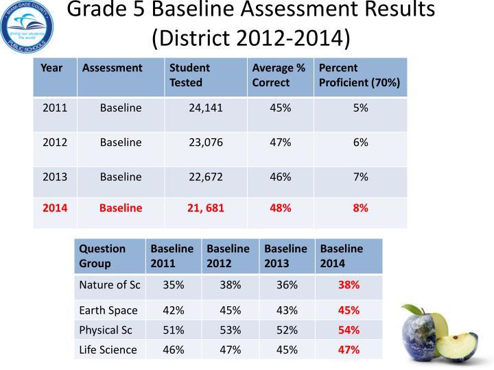 Grade 5 Baseline Assessment Results (District 2012-2014)