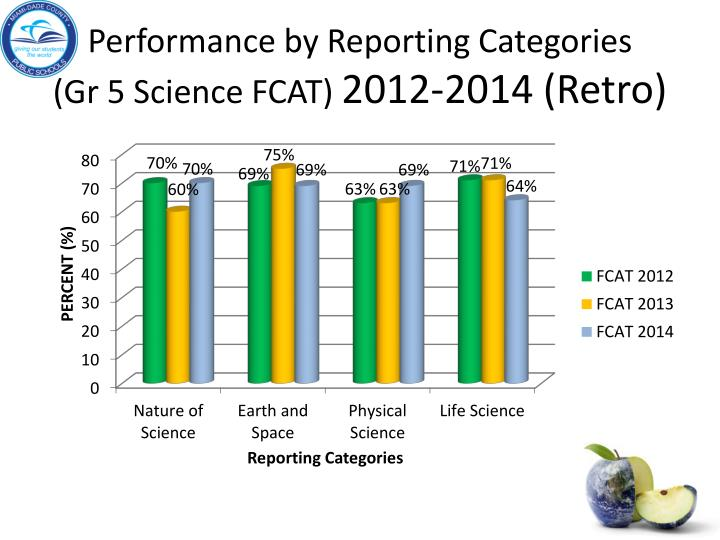 Performance by Reporting Categories      (Gr 5 Science FCAT)