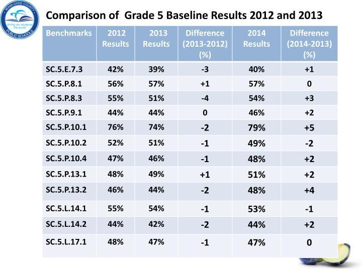 Comparison of  Grade 5 Baseline Results 2012 and 2013