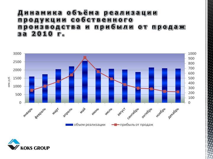 Динамика объёма реализации продукции собственного производства и прибыли от продаж за 2010 г.