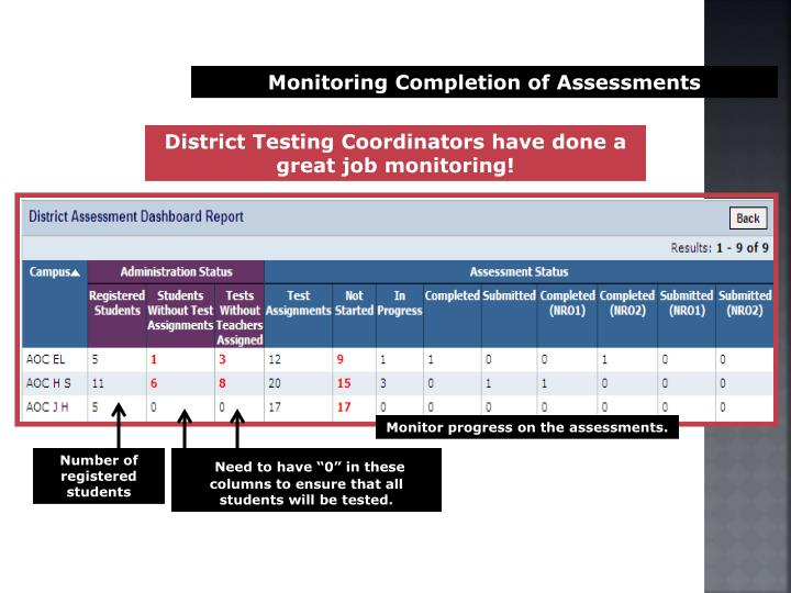 Monitoring Completion of Assessments