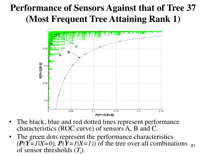 The black, blue and red dotted lines represent performance characteristics (ROC curve) of sensors A, B and C.