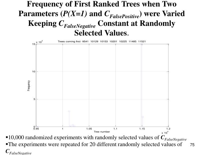 Frequency of First Ranked Trees when Two Parameters (