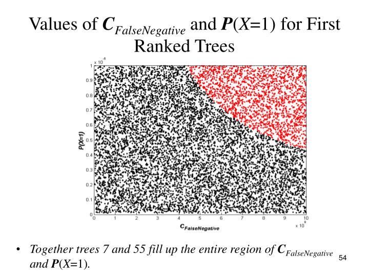Together trees 7 and 55 fill up the entire region of