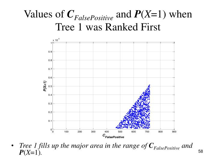 Tree 1 fills up the major area in the range of