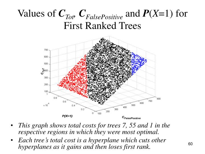 This graph shows total costs for trees 7, 55 and 1 in the respective regions in which they were most optimal.