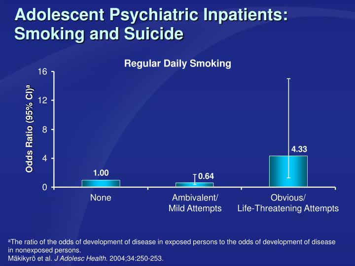Adolescent Psychiatric Inpatients: Smoking and Suicide