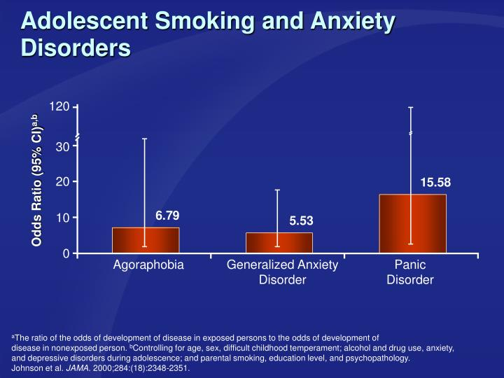 Adolescent Smoking and Anxiety Disorders