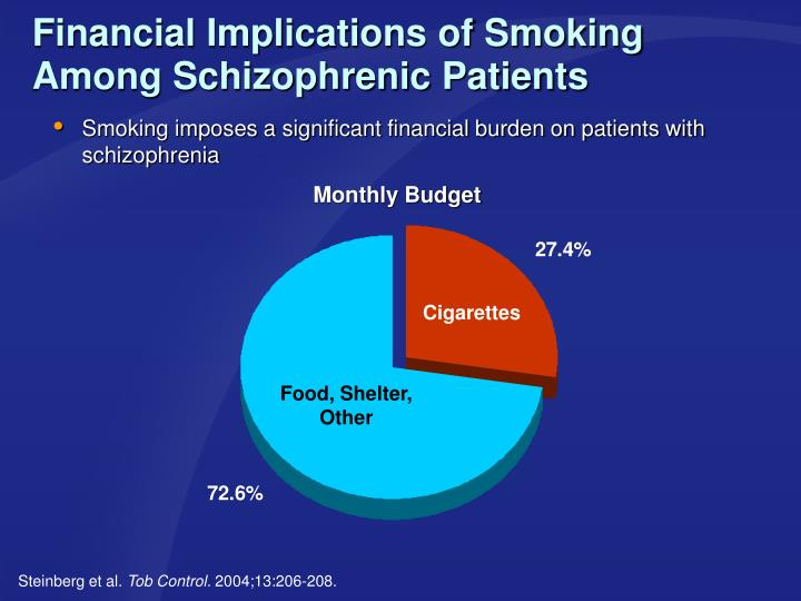 Financial Implications of Smoking Among Schizophrenic Patients