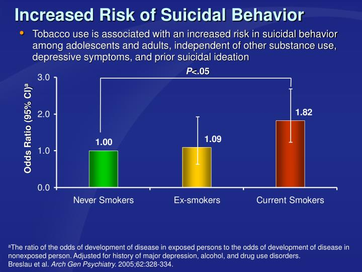 Increased Risk of Suicidal Behavior