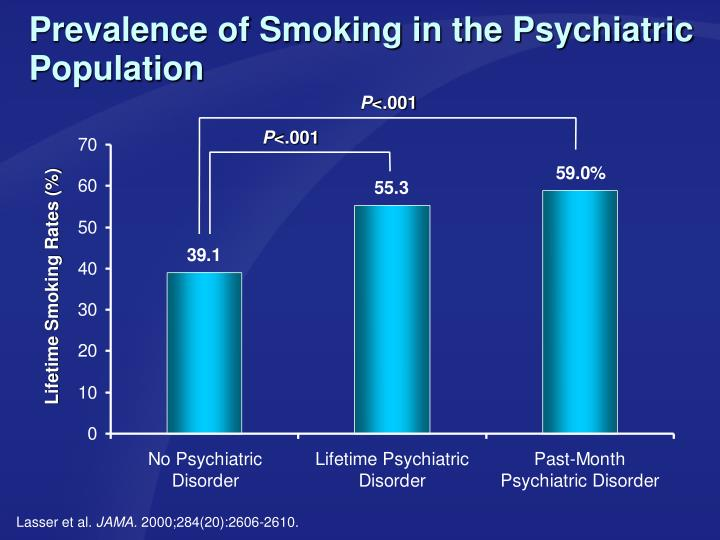 Prevalence of Smoking in the Psychiatric Population