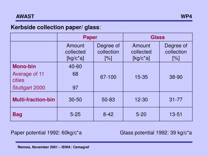 Kerbside collection paper/ glass