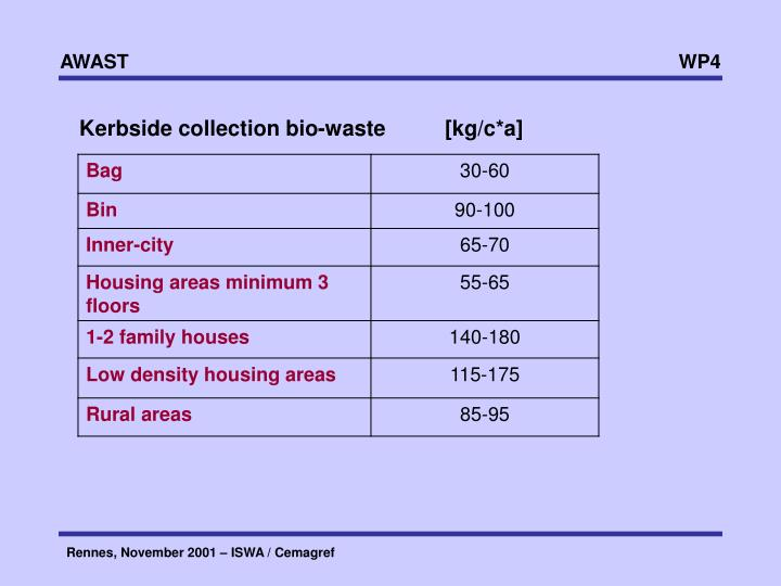 Kerbside collection bio-waste          [kg/c*a]