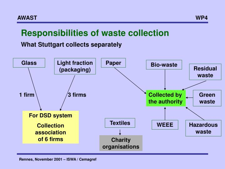 Responsibilities of waste collection