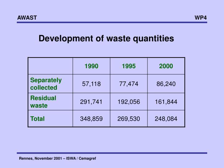 Development of waste quantities