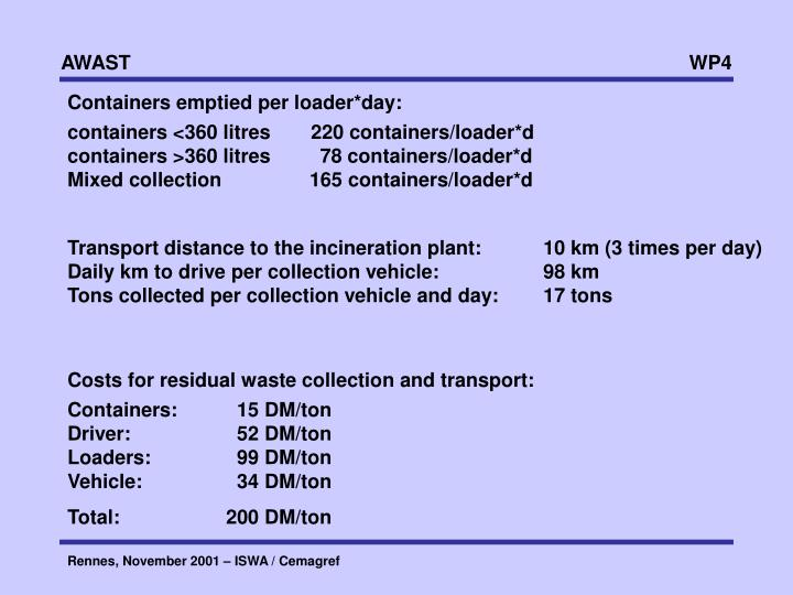 Containers emptied per loader*day: