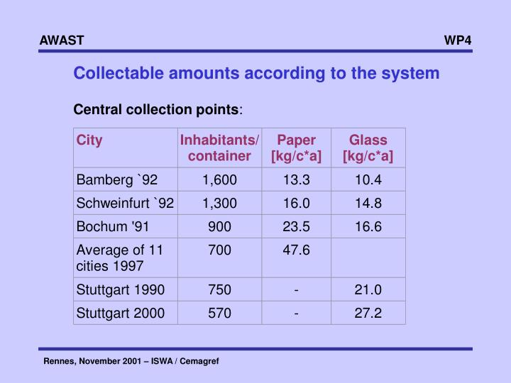 Collectable amounts according to the system