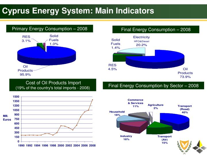 Cyprus energy system main indicators