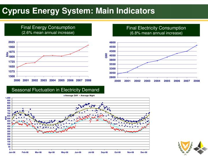 Cyprus Energy System: Main Indicators