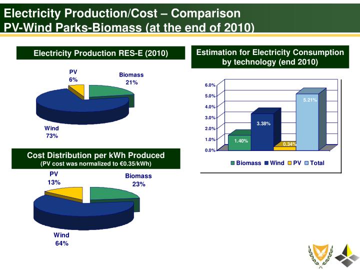 Electricity Production/Cost – Comparison