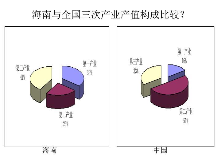 海南与全国三次产业产值构成比较?