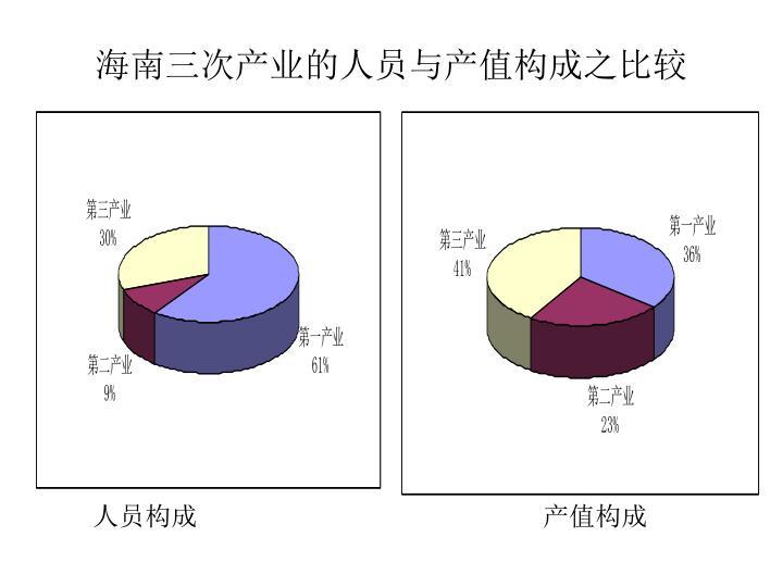海南三次产业的人员与产值构成之比较