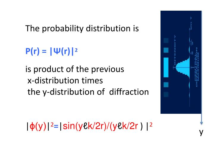 The probability distribution is