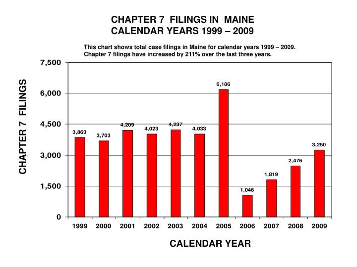 CHAPTER 7  FILINGS IN  MAINE