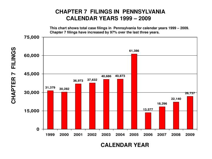 CHAPTER 7  FILINGS IN  PENNSYLVANIA