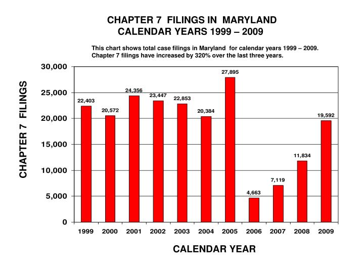 CHAPTER 7  FILINGS IN  MARYLAND
