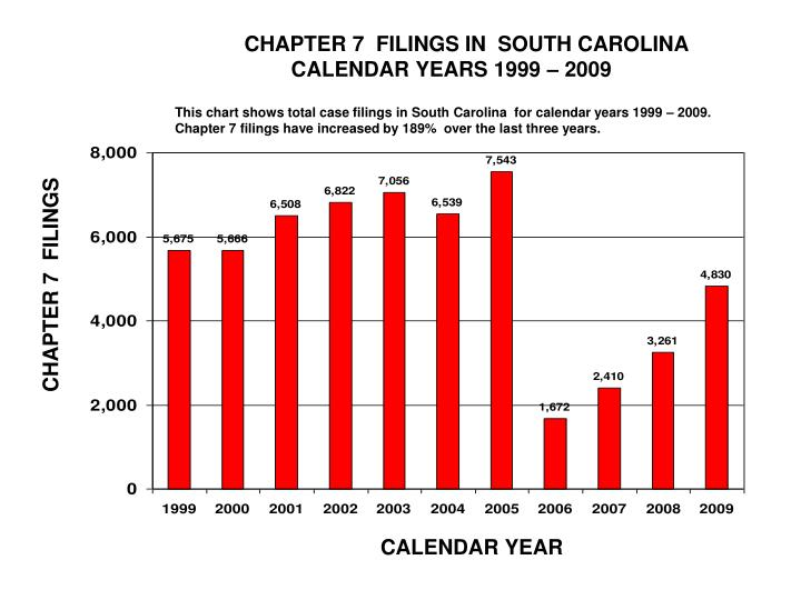 CHAPTER 7  FILINGS IN  SOUTH CAROLINA