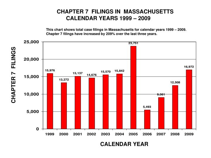 CHAPTER 7  FILINGS IN  MASSACHUSETTS