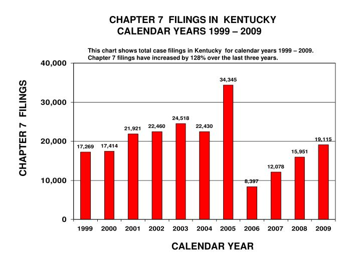 CHAPTER 7  FILINGS IN  KENTUCKY