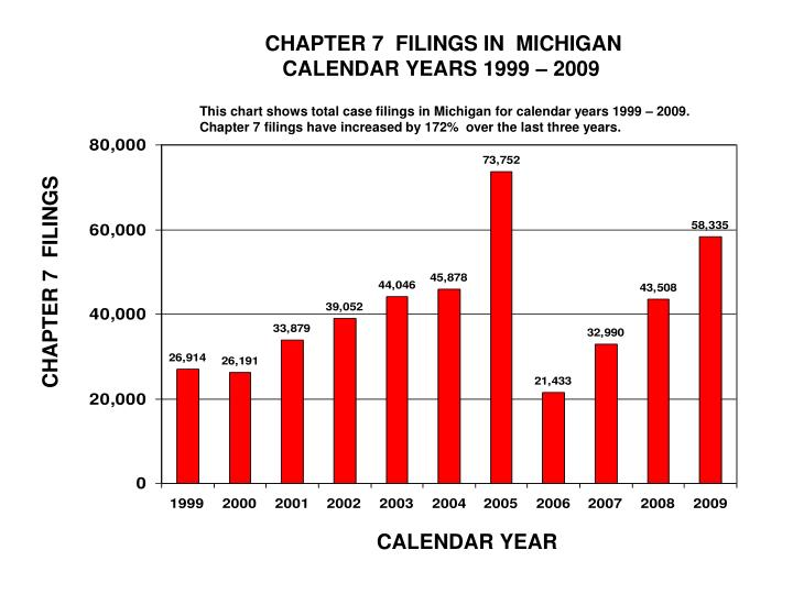 CHAPTER 7  FILINGS IN  MICHIGAN
