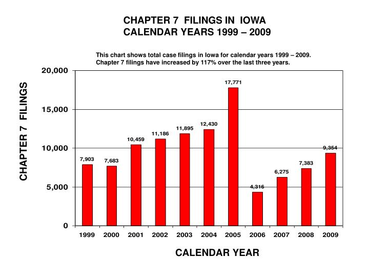 CHAPTER 7  FILINGS IN  IOWA