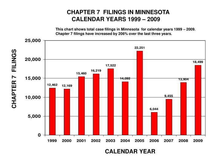 CHAPTER 7  FILINGS IN MINNESOTA