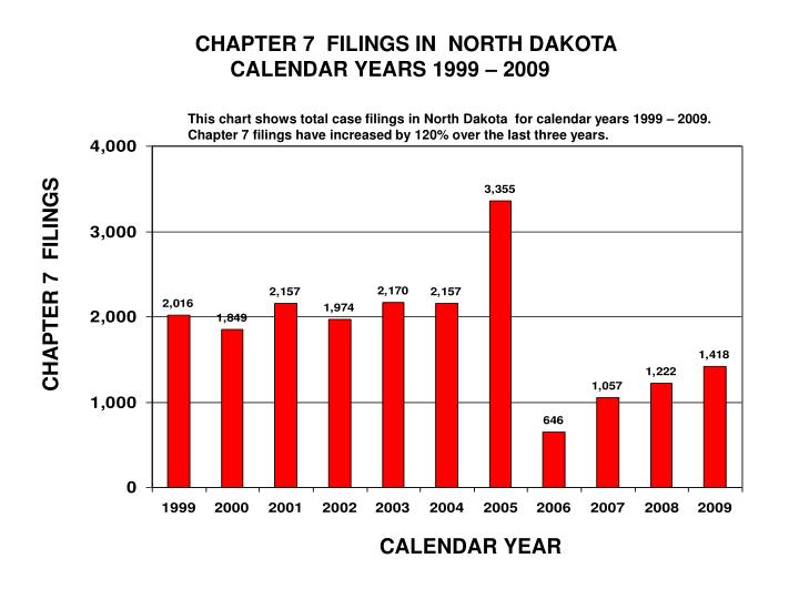 CHAPTER 7  FILINGS IN  NORTH DAKOTA