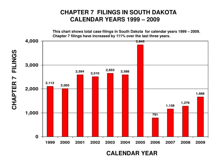 CHAPTER 7  FILINGS IN SOUTH DAKOTA
