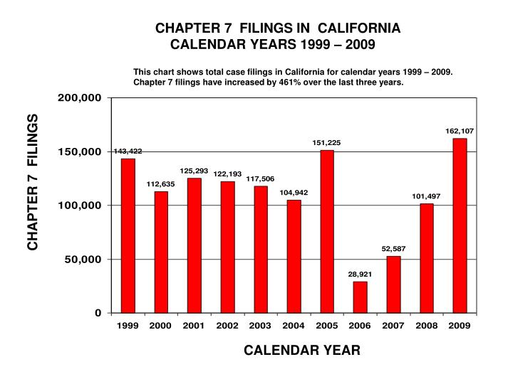 CHAPTER 7  FILINGS IN  CALIFORNIA