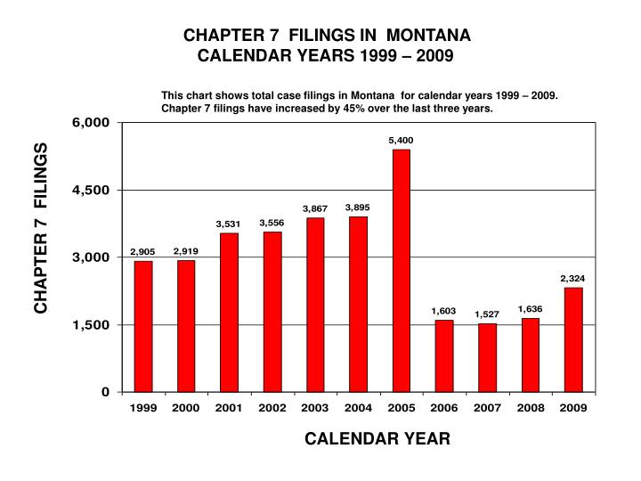 CHAPTER 7  FILINGS IN  MONTANA