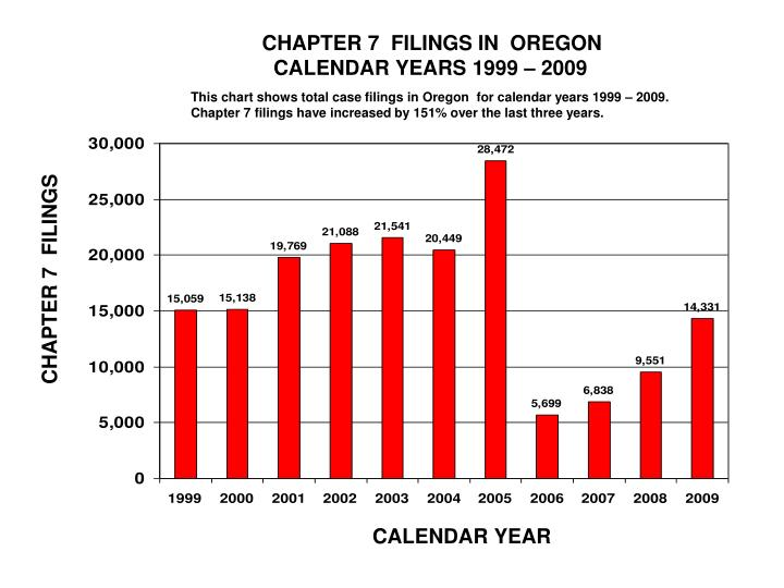 CHAPTER 7  FILINGS IN  OREGON