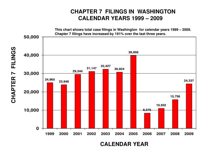 CHAPTER 7  FILINGS IN  WASHINGTON