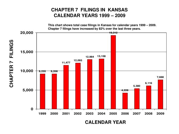 CHAPTER 7  FILINGS IN  KANSAS