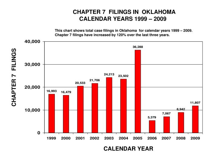 CHAPTER 7  FILINGS IN  OKLAHOMA
