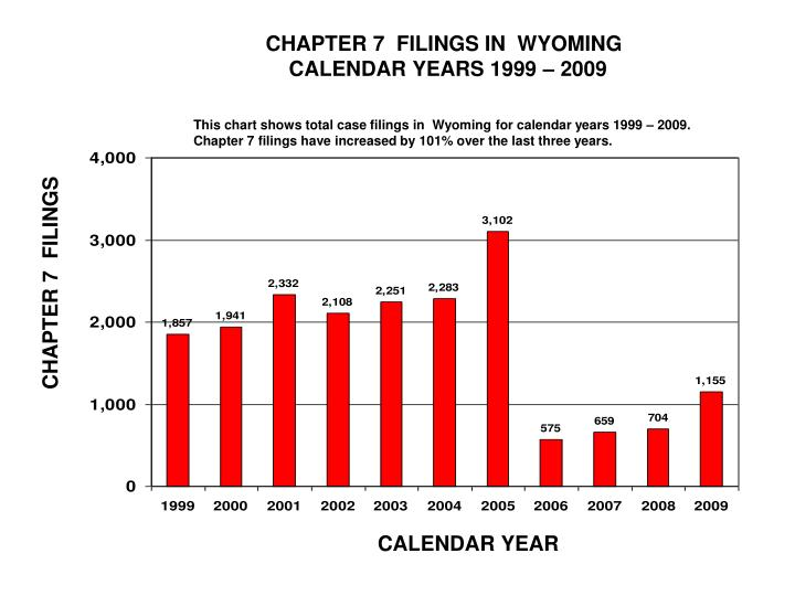 CHAPTER 7  FILINGS IN  WYOMING