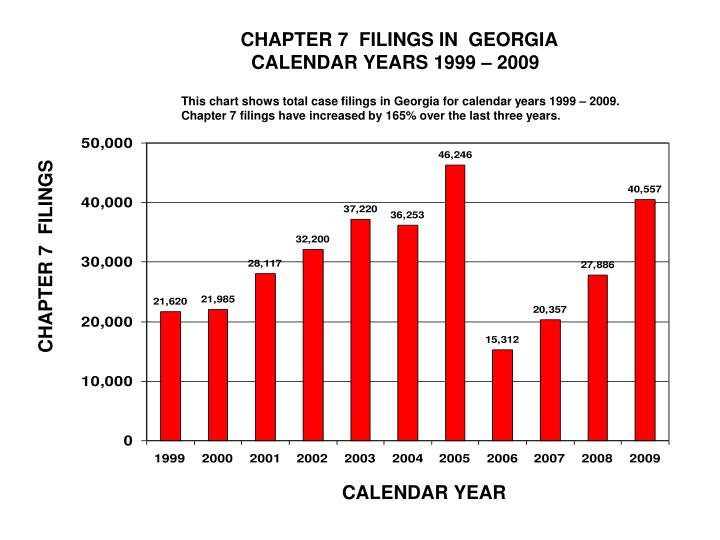 CHAPTER 7  FILINGS IN  GEORGIA