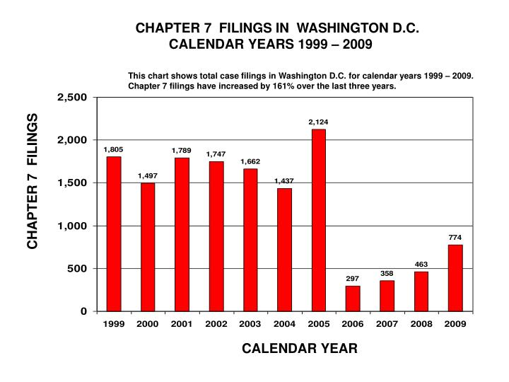 CHAPTER 7  FILINGS IN  WASHINGTON D.C.